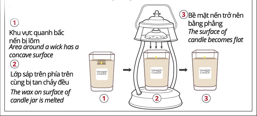 Hướng dẫn sử dụng nến thơm Yankee Candle